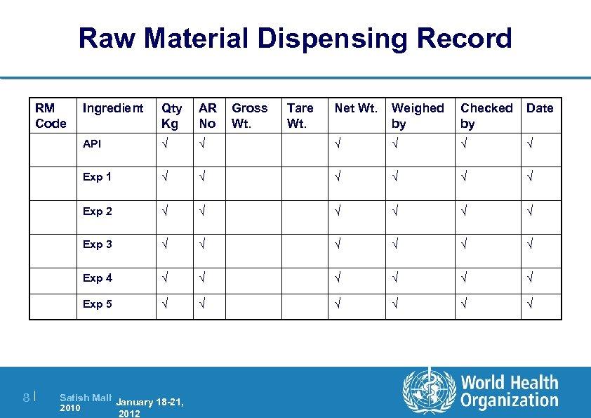 Raw Material Dispensing Record RM Code Qty Kg AR No API √ Exp 1