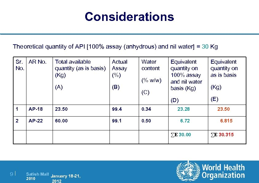 Considerations Theoretical quantity of API [100% assay (anhydrous) and nil water] = 30 Kg
