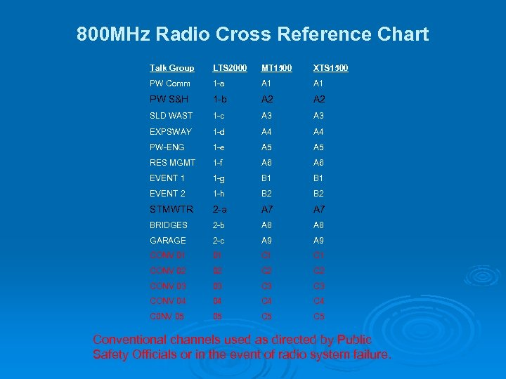 800 MHz Radio Cross Reference Chart Talk Group LTS 2000 MT 1500 XTS 1500