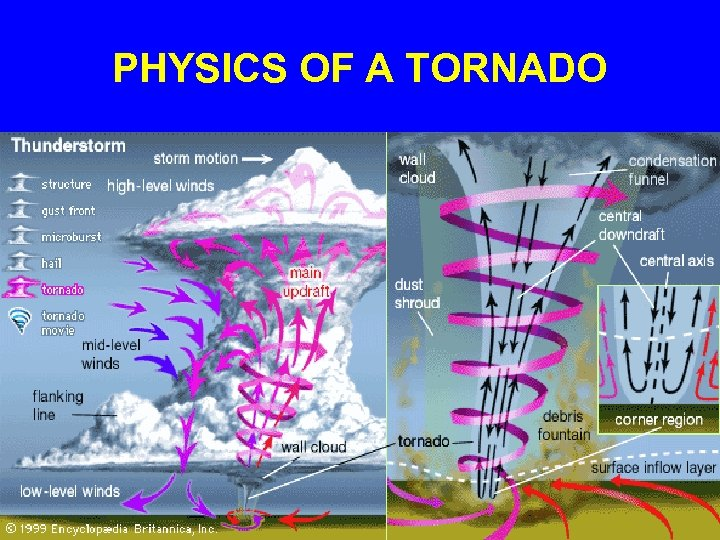 PHYSICS OF A TORNADO