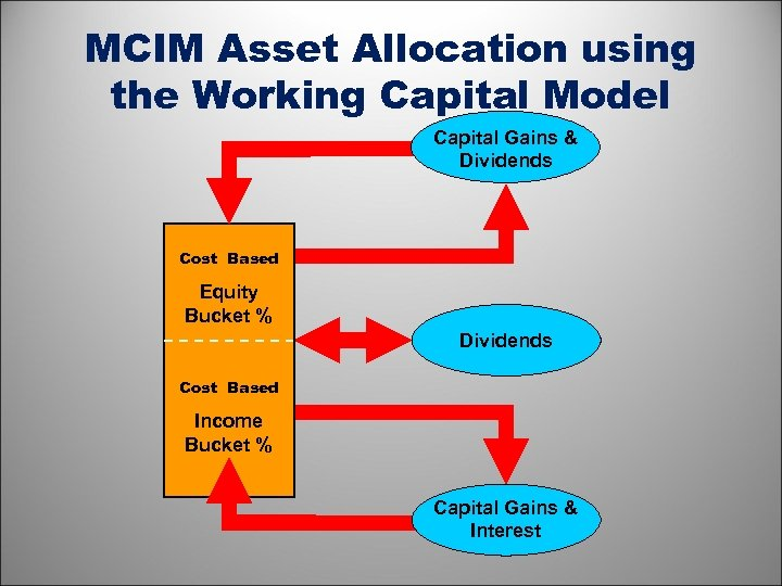 MCIM Asset Allocation using the Working Capital Model Capital Gains & Dividends Cost Based