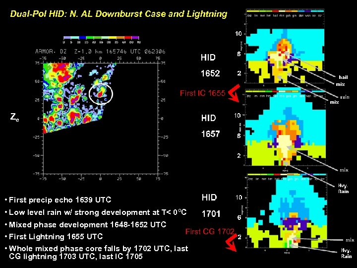 Dual-Pol HID: N. AL Downburst Case and Lightning First IC 1655 Ze • First