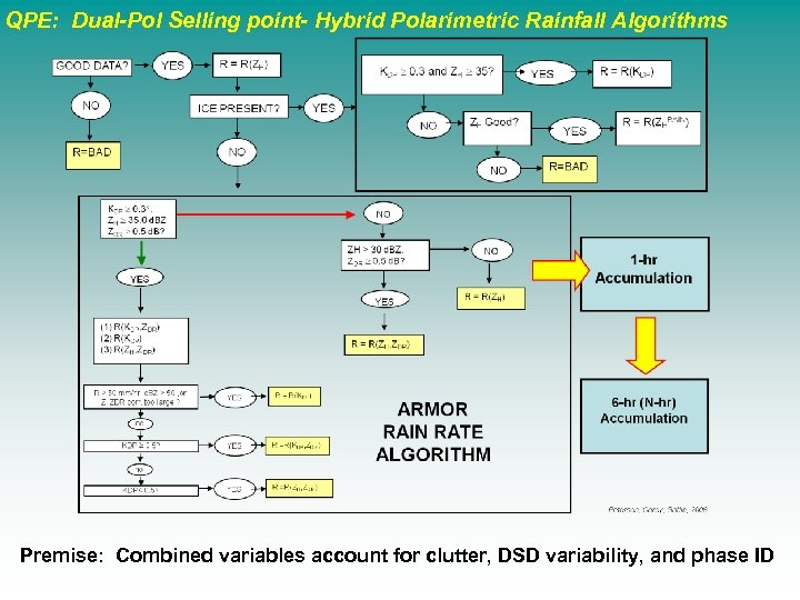 QPE: Dual-Pol Selling point- Hybrid Polarimetric Rainfall Algorithms Premise: Combined variables account for clutter,
