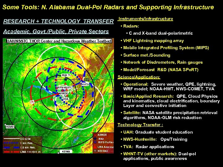Some Tools: N. Alabama Dual-Pol Radars and Supporting Infrastructure RESEARCH + TECHNOLOGY TRANSFER Academic,