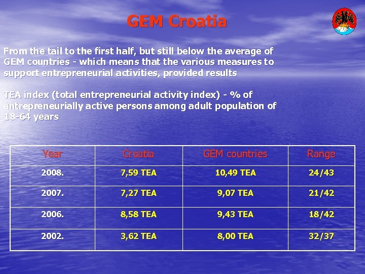 GEM Croatia From the tail to the first half, but still below the average
