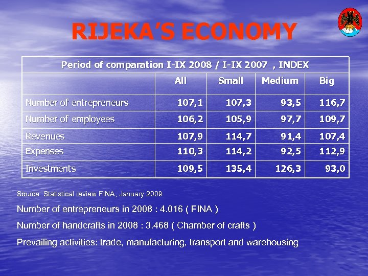 RIJEKA'S ECONOMY Period of comparation I-IX 2008 / I-IX 2007 , INDEX All Small