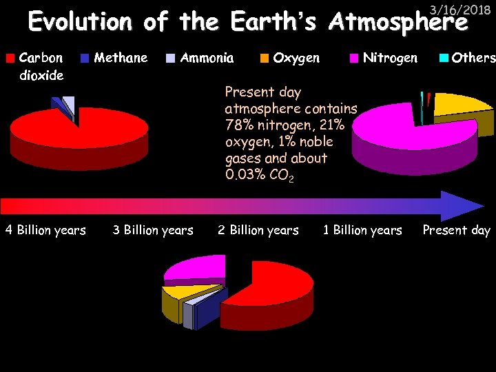 3/16/2018 Evolution of the Earth's Atmosphere Carbon dioxide 4 Billion years Methane Ammonia Oxygen