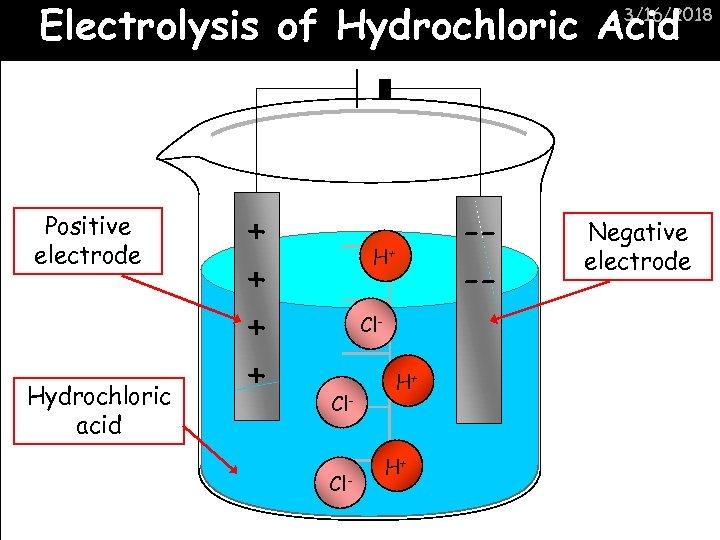 Electrolysis of Hydrochloric Acid 3/16/2018 Positive electrode Hydrochloric acid + + --- H+ Cl-