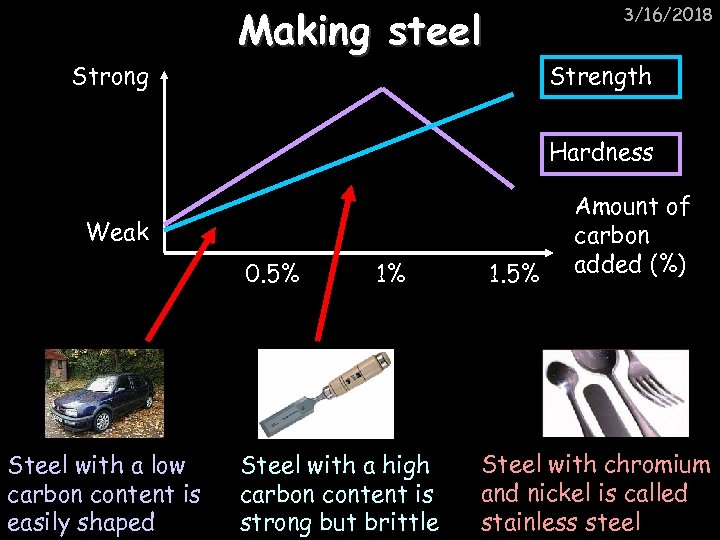 Strong Making steel 3/16/2018 Strength Hardness Weak 0. 5% Steel with a low carbon