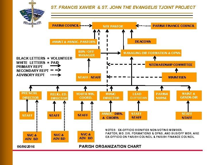 ST. FRANCIS XAVIER & ST. JOHN THE EVANGELIS TJOINT PROJECT PARISH COUNCIL DEACONS ASSIST