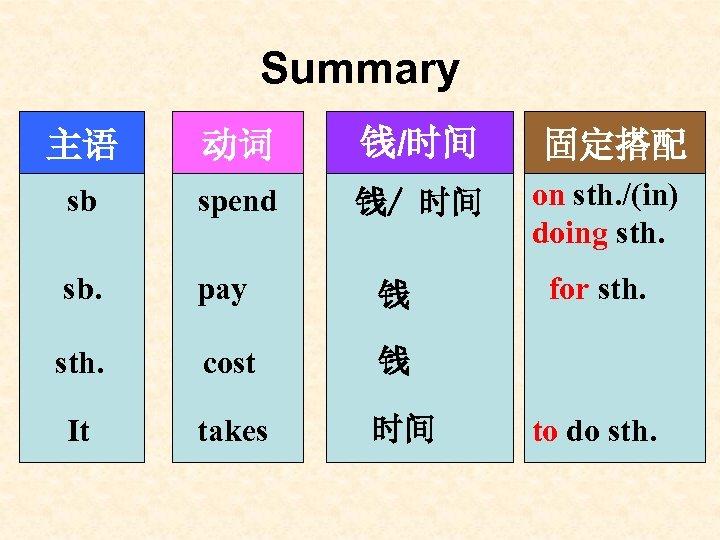 Summary 主语 动词 钱/时间 固定搭配 sb spend 钱/ 时间 on sth. /(in) doing sth.