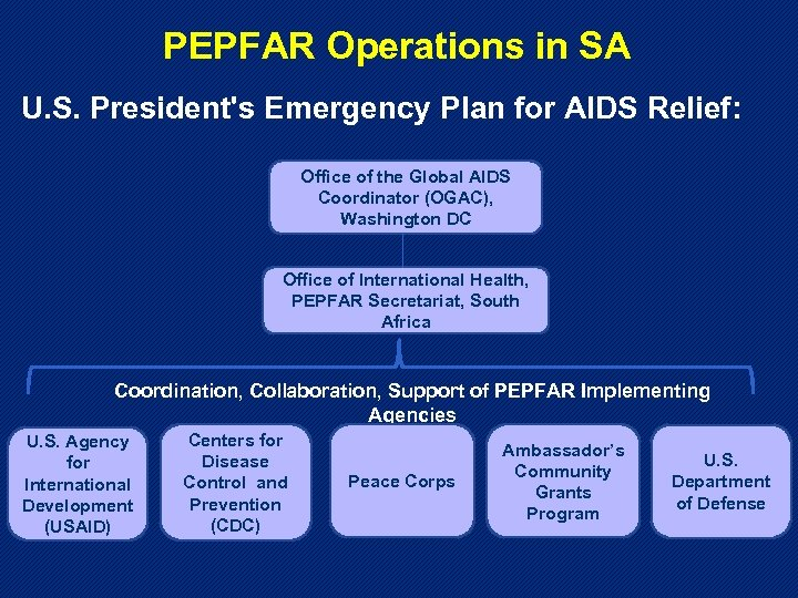 PEPFAR Operations in SA U. S. President's Emergency Plan for AIDS Relief: Office of