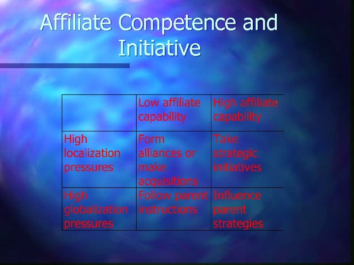Affiliate Competence and Initiative