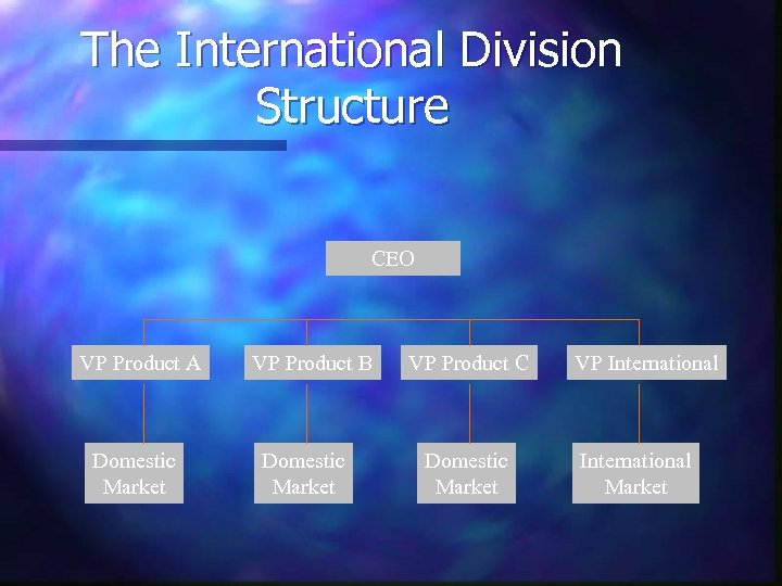 The International Division Structure CEO VP Product A Domestic Market VP Product B Domestic