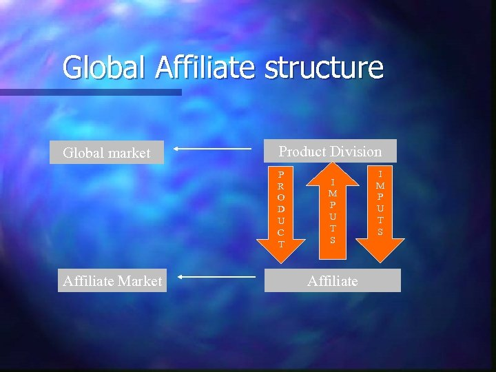 Global Affiliate structure Global market Product Division P R O D U C T