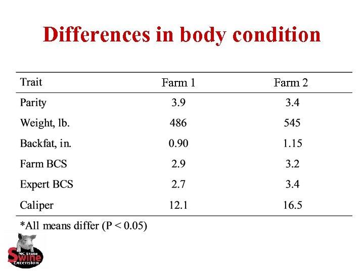 Differences in body condition Farm 1 Farm 2