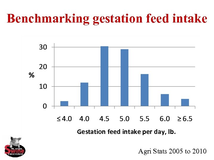Benchmarking gestation feed intake Gestation feed intake per day, lb. Agri Stats 2005 to