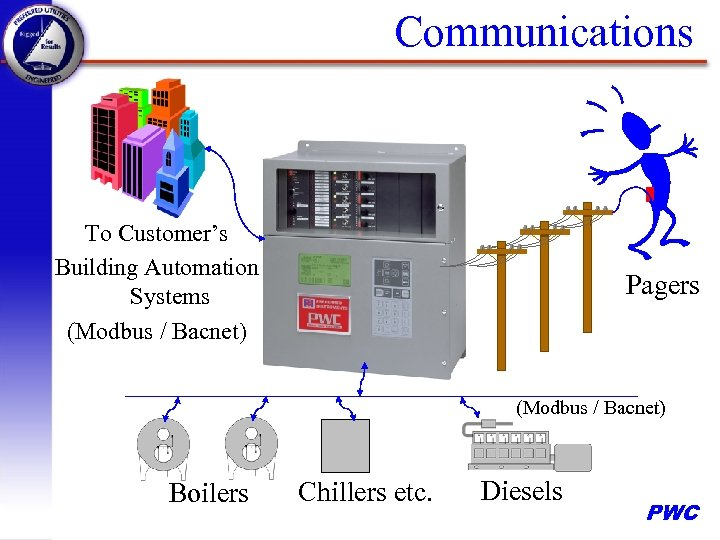 Communications To Customer's Building Automation Systems (Modbus / Bacnet) Pagers (Modbus / Bacnet) Boilers