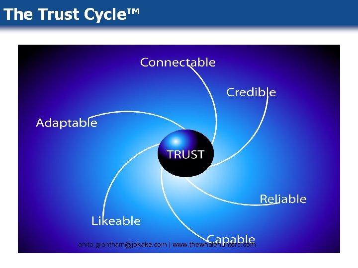The Trust Cycle™ anita. grantham@jokake. com   www. thewhalehunters. com