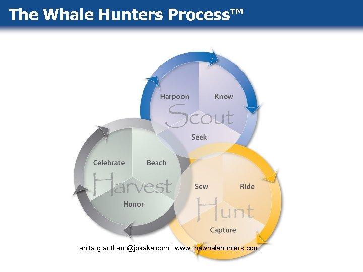 The Whale Hunters Process™ anita. grantham@jokake. com   www. thewhalehunters. com