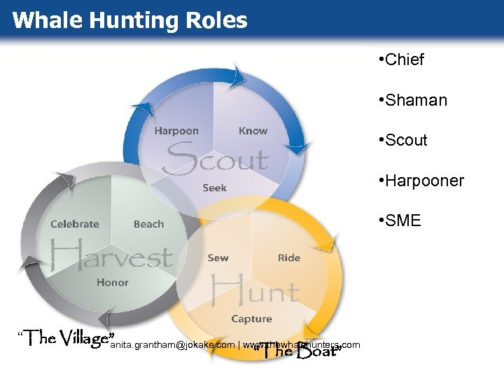 """Whale Hunting Roles • Chief • Shaman • Scout • Harpooner • SME """"The"""