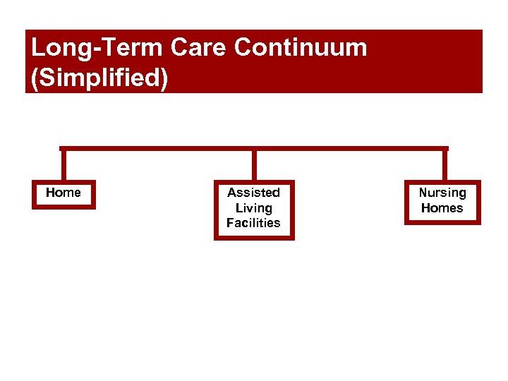 Long-Term Care Continuum (Simplified) Home Assisted Living Facilities Nursing Homes