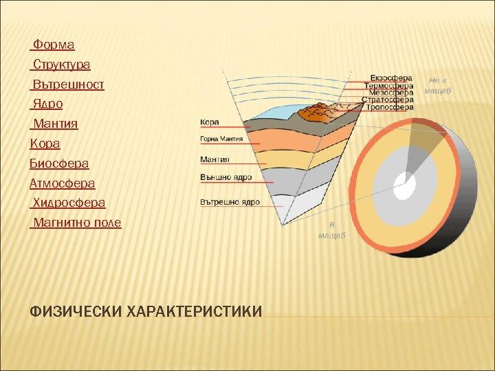 Форма Структура Вътрешност Ядро Мантия Кора Биосфера Атмосфера Хидросфера Магнитно поле ФИЗИЧЕСКИ ХАРАКТЕРИСТИКИ