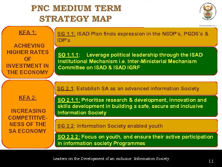 PNC MEDIUM TERM STRATEGY MAP KFA 1: ACHIEVING HIGHER RATES OF INVESTMENT IN THE