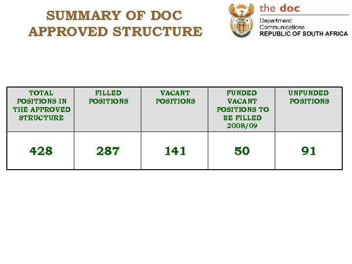 SUMMARY OF DOC APPROVED STRUCTURE TOTAL POSITIONS IN THE APPROVED STRUCTURE FILLED POSITIONS VACANT