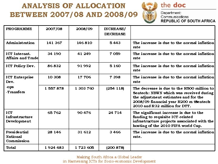 ANALYSIS OF ALLOCATION BETWEEN 2007/08 AND 2008/09 PROGRAMME 2007/08 2008/09 INCREASE/ DECREASE Administration 141