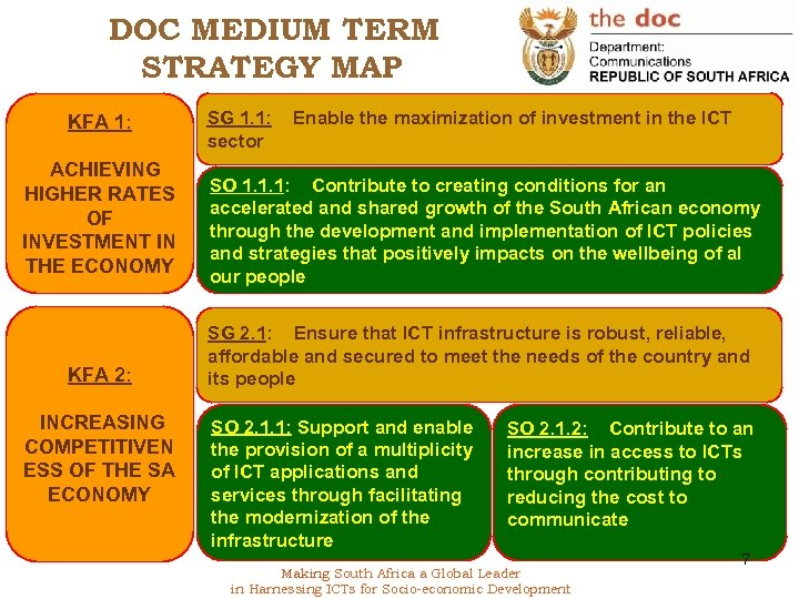 DOC MEDIUM TERM STRATEGY MAP KFA 1: ACHIEVING HIGHER RATES OF INVESTMENT IN THE