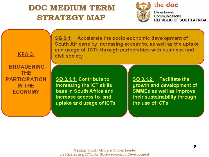 DOC MEDIUM TERM STRATEGY MAP KFA 3: BROADENING THE PARTICIPATION IN THE ECONOMY SG