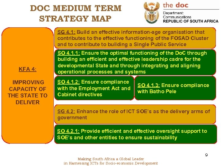 DOC MEDIUM TERM STRATEGY MAP SG 4. 1: Build an effective information-age organisation that
