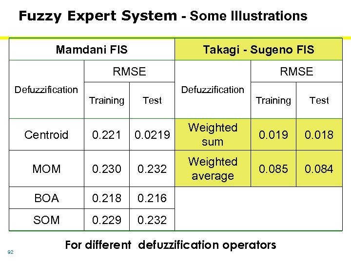 Fuzzy Expert System - Some Illustrations Mamdani FIS Takagi - Sugeno FIS RMSE Defuzzification