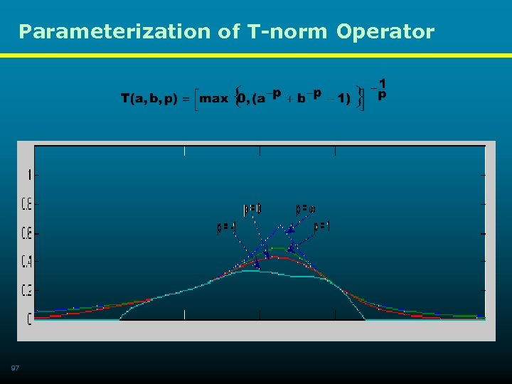 Parameterization of T-norm Operator 97