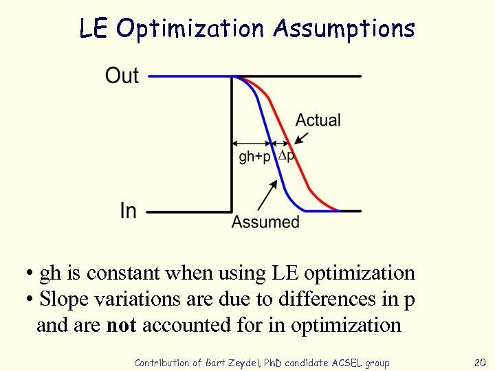 LE Optimization Assumptions • gh is constant when using LE optimization • Slope variations