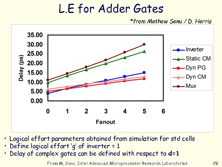 L. E for Adder Gates *from Mathew Sanu / D. Harris • Logical effort