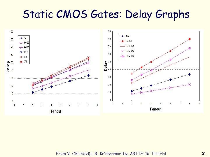Static CMOS Gates: Delay Graphs From V. Oklobdzija, R. Krishnamurthy, ARITH-16 Tutorial 31