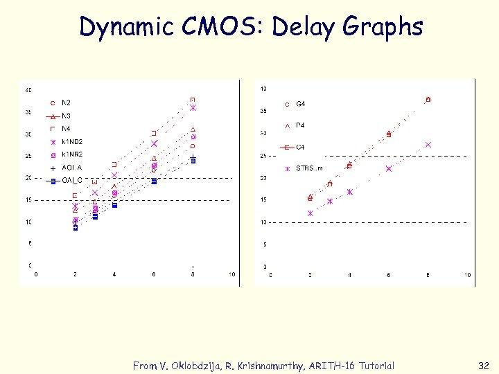 Dynamic CMOS: Delay Graphs From V. Oklobdzija, R. Krishnamurthy, ARITH-16 Tutorial 32