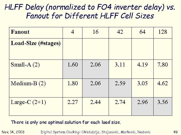 HLFF Delay (normalized to FO 4 inverter delay) vs. Fanout for Different HLFF Cell