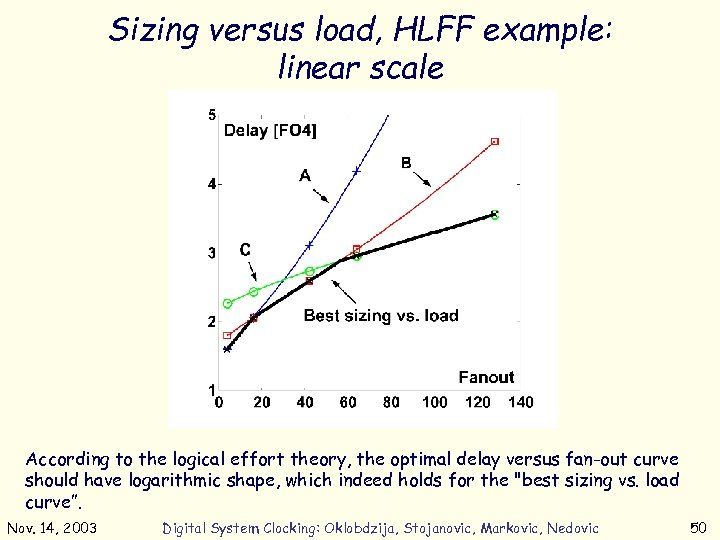 Sizing versus load, HLFF example: linear scale According to the logical effort theory, the