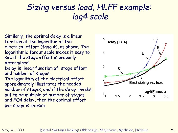 Sizing versus load, HLFF example: log 4 scale Similarly, the optimal delay is a