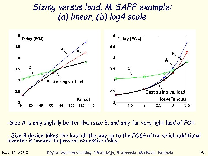 Sizing versus load, M-SAFF example: (a) linear, (b) log 4 scale (a) (b) -Size