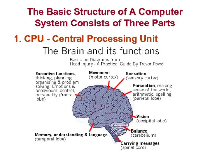 The Basic Structure of A Computer System Consists of Three Parts 1. CPU -