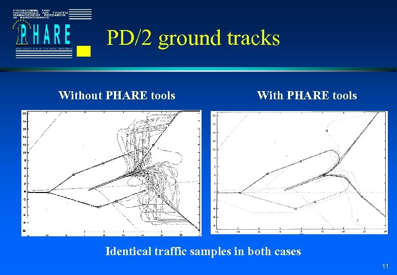 PD/2 ground tracks Without PHARE tools With PHARE tools Identical traffic samples in both