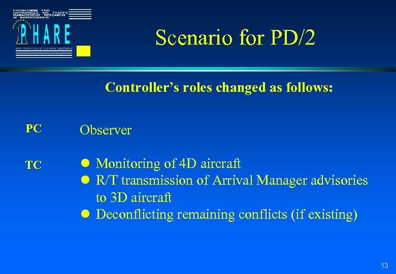 Scenario for PD/2 Controller's roles changed as follows: PC Observer TC l Monitoring of