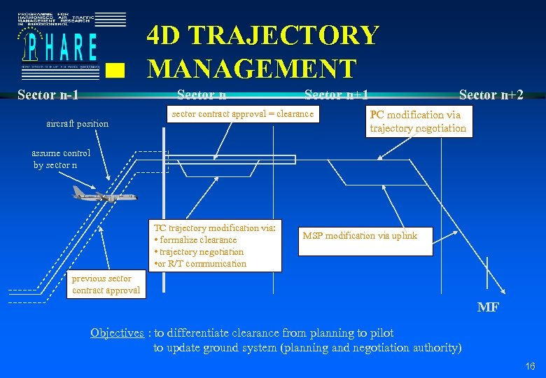 4 D TRAJECTORY MANAGEMENT Sector n-1 Sector n aircraft position Sector n+1 sector contract