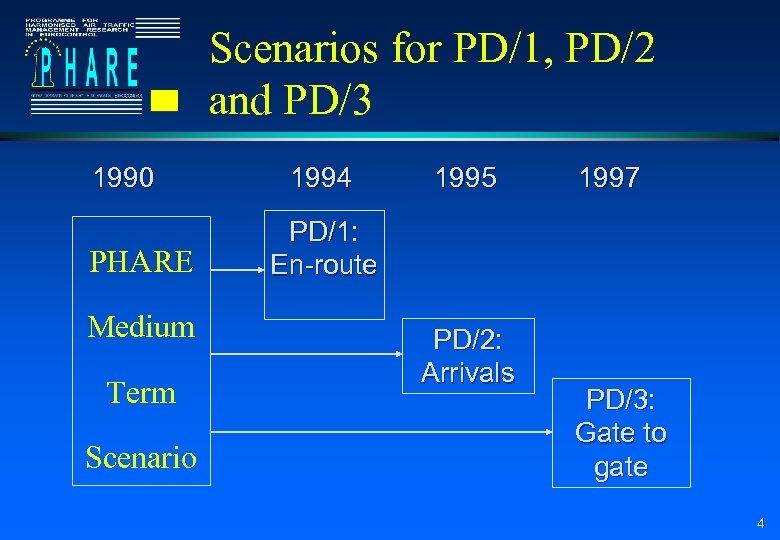 Scenarios for PD/1, PD/2 and PD/3 1990 PHARE Medium Term Scenario 1994 1995 1997