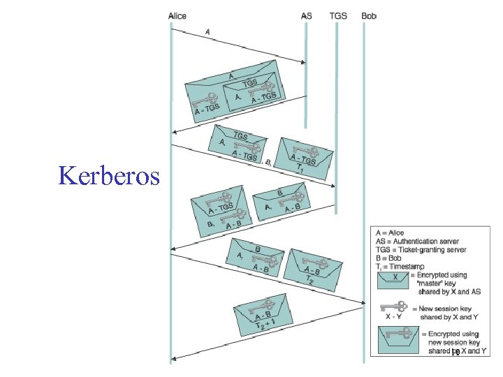 Kerberos 10