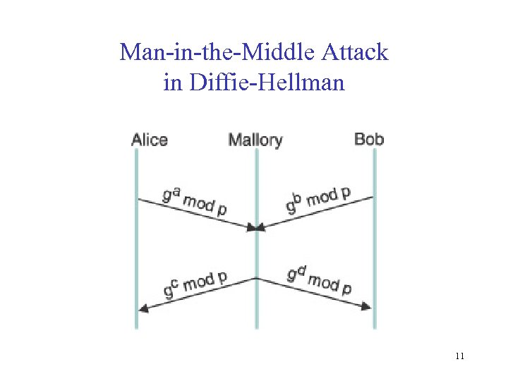 Man-in-the-Middle Attack in Diffie-Hellman 11
